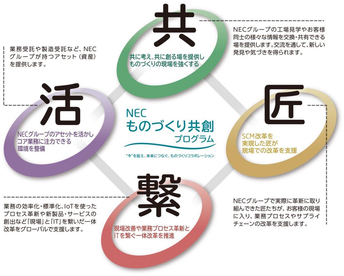 nec_02_4