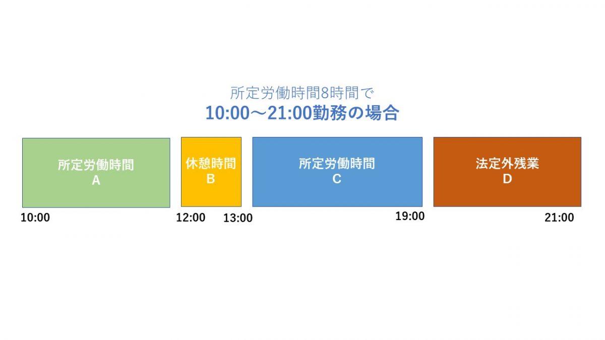 所定労働時間8時間で10:00〜21:00勤務